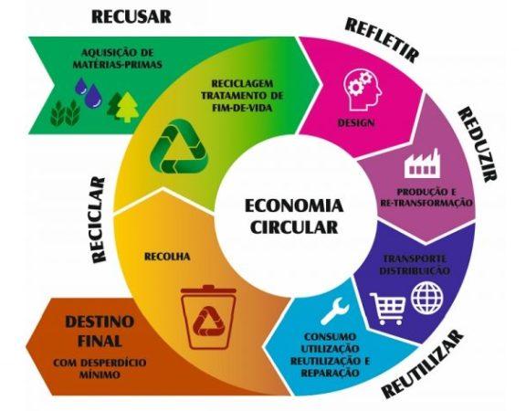 A economia circular distingue-se como um modelo focado na manutenção do valor de produtos e materiais durante o maior período de tempo possível no ciclo econômico.