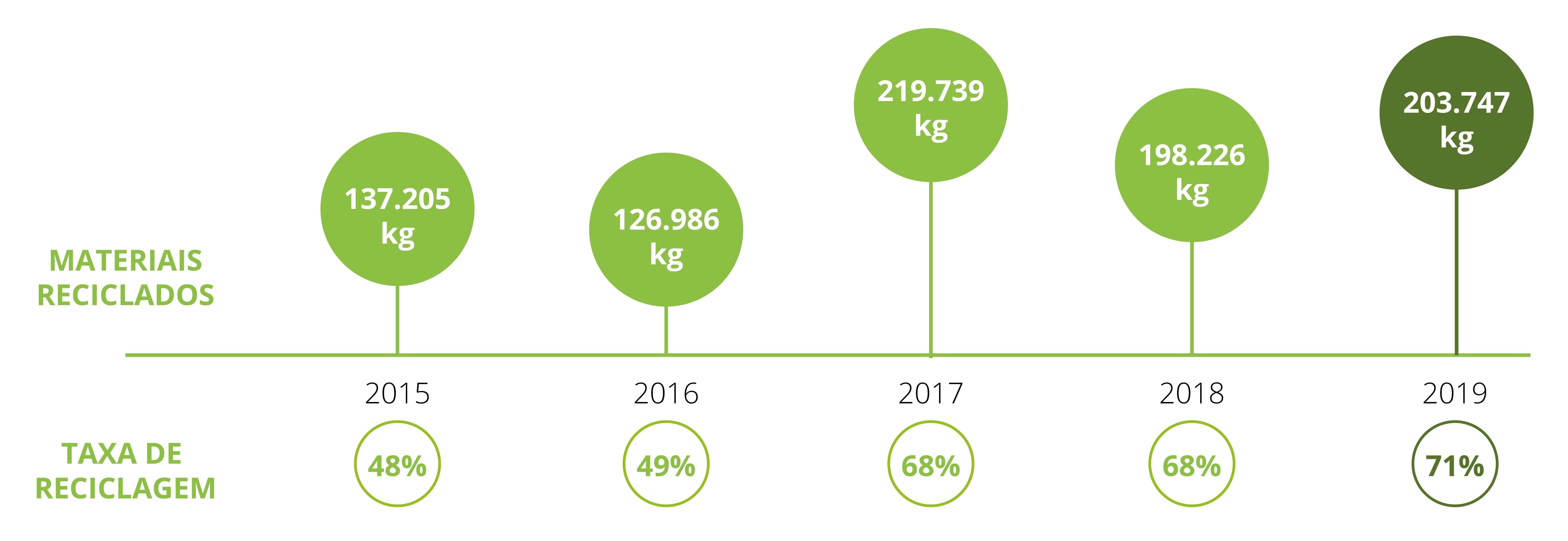 Linha do tempo FEIRA APAS - Resultados com a Gestão de Resíduos da Eccaplan